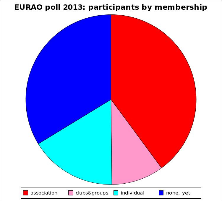 EURAO Membership kinds